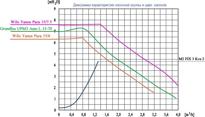 Падение напора термостатической насосной группы